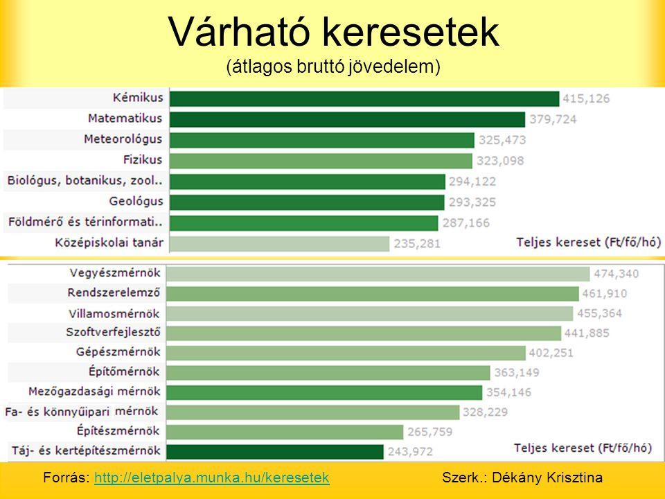 Várható keresetek (átlagos bruttó jövedelem) Forrás: http://eletpalya.munka.hu/keresetekSzerk.: Dékány Krisztinahttp://eletpalya.munka.hu/keresetek