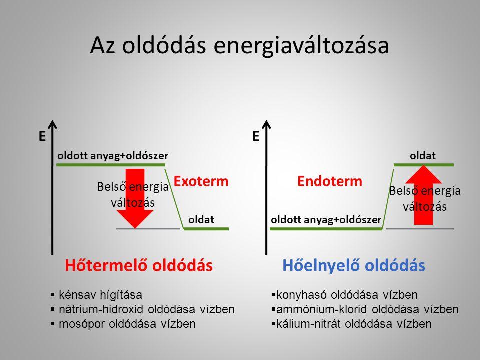Az oldódás energiaváltozása oldott anyag+oldószer oldat EE ExotermEndoterm Belső energia változás Hőtermelő oldódásHőelnyelő oldódás  kénsav hígítása