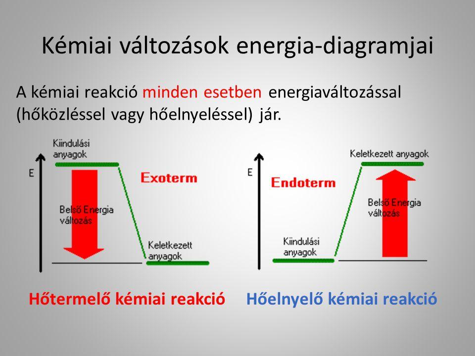 Kémiai változások energia-diagramjai Hőtermelő kémiai reakcióHőelnyelő kémiai reakció A kémiai reakció minden esetben energiaváltozással (hőközléssel