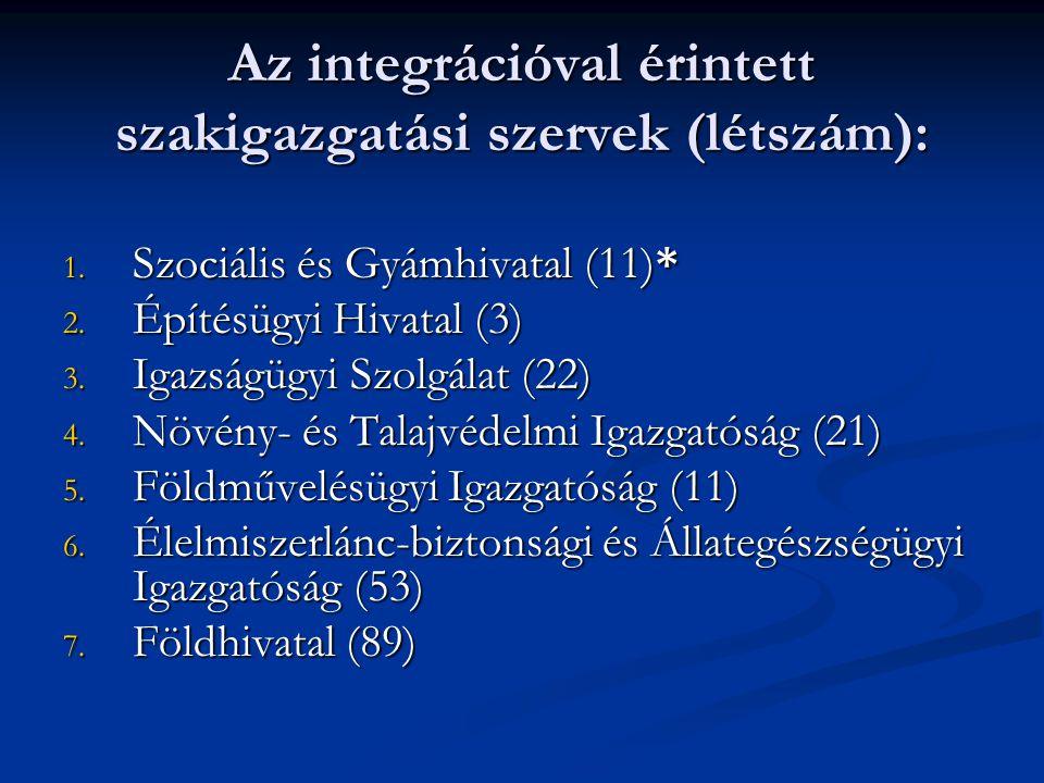 Az integrációval érintett szakigazgatási szervek (létszám): 1. Szociális és Gyámhivatal (11)* 2. Építésügyi Hivatal (3) 3. Igazságügyi Szolgálat (22)