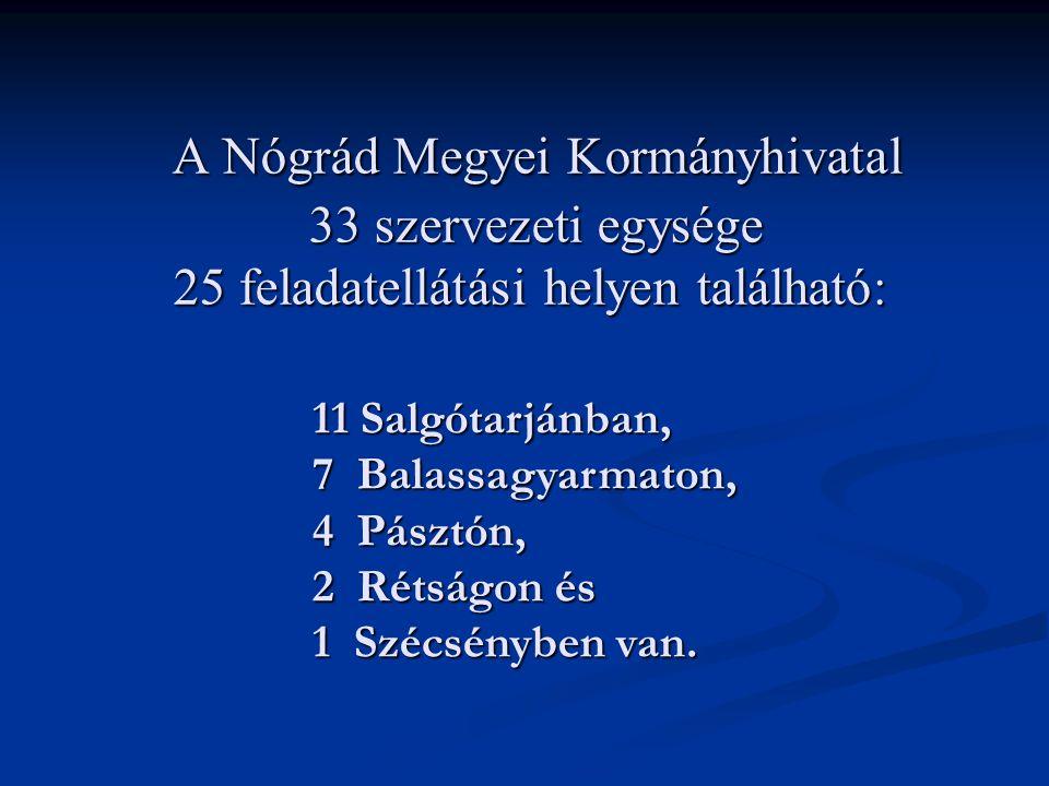 A Nógrád Megyei Kormányhivatal 33 szervezeti egysége 25 feladatellátási helyen található: A Nógrád Megyei Kormányhivatal 33 szervezeti egysége 25 fela