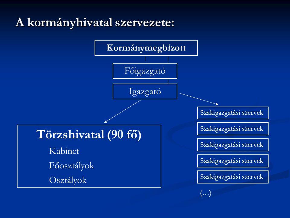 A KORMÁNYHIVATAL közoktatási feladatai 2.