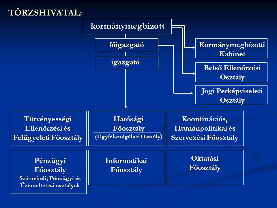 Az integrációval érintett szakigazgatási szervek (létszám): 1.