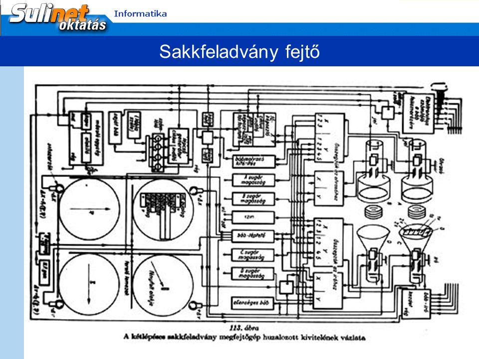 Logikai gép Fából készült logikai gép 120×115×13 mm térfogatú 16 rúd, 4 változós logikai kifejezések kiértékelésére alkalmas Vízszintes rúdon bevitel Teljes diszjunktív normálalak Implikáció fejben átírása Függőleges rudak tagadásra eltolódnak