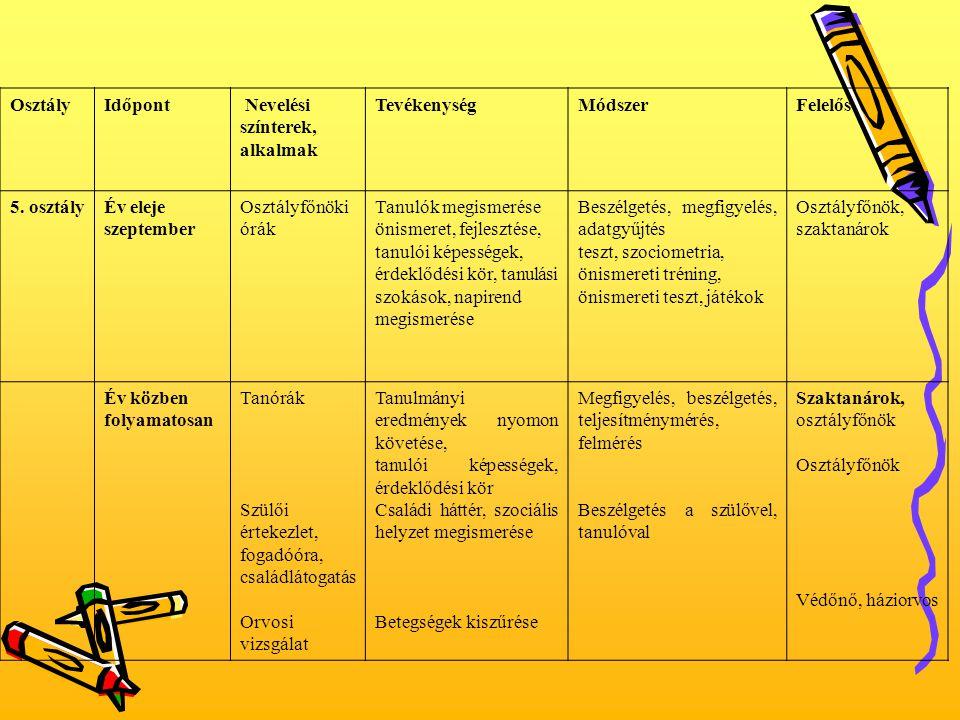 OsztályIdőpont Nevelési színterek, alkalmak TevékenységMódszerFelelős 5. osztályÉv eleje szeptember Osztályfőnöki órák Tanulók megismerése önismeret,