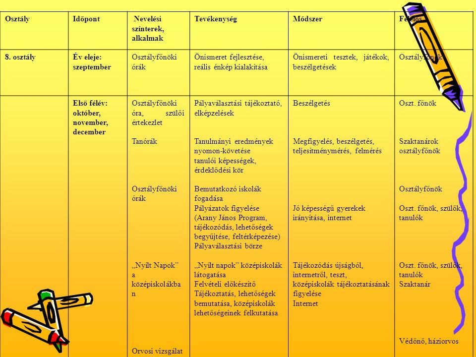 OsztályIdőpont Nevelési színterek, alkalmak TevékenységMódszerFelelős 8. osztályÉv eleje: szeptember Osztályfőnöki órák Önismeret fejlesztése, reális