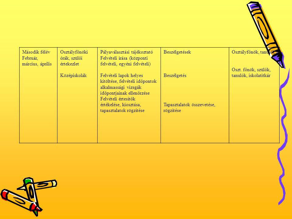 Második félév Február, március, április Osztályfőnöki órák, szülői értekezlet Középiskolák Pályaválasztási tájékoztató Felvételi írása (központi felvé