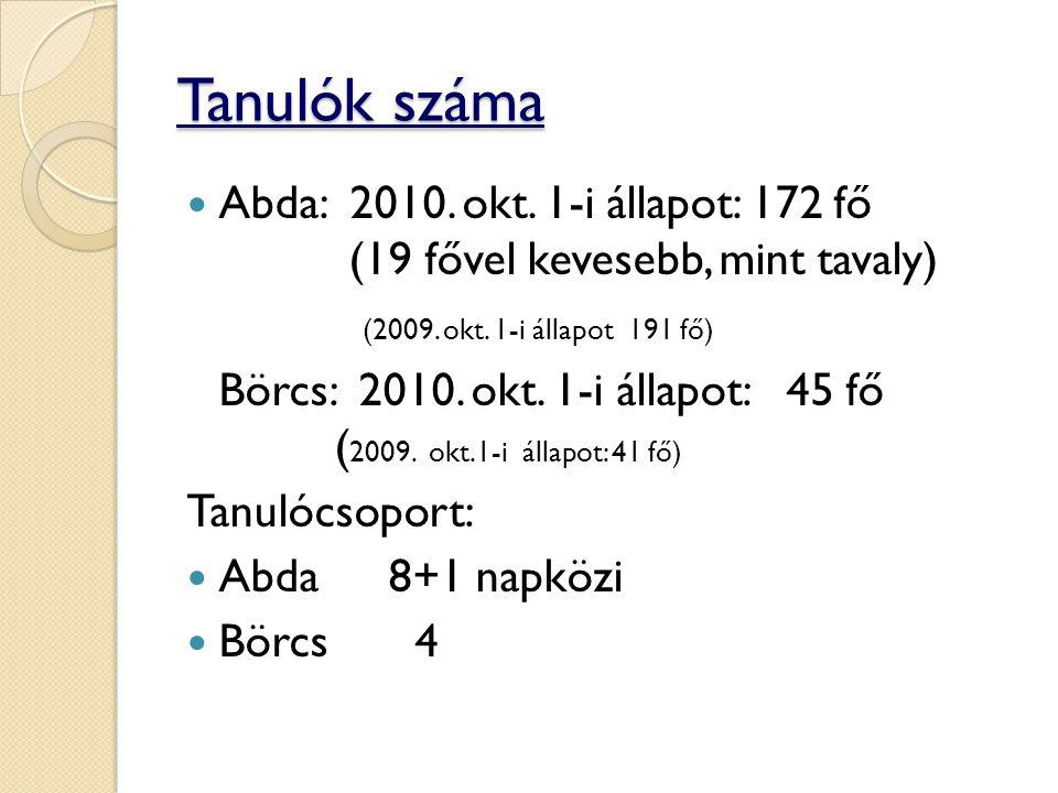 Tanulók száma Abda: 2010. okt. 1-i állapot: 172 fő (19 fővel kevesebb, mint tavaly) (2009. okt. 1-i állapot 191 fő) Börcs: 2010. okt. 1-i állapot: 45