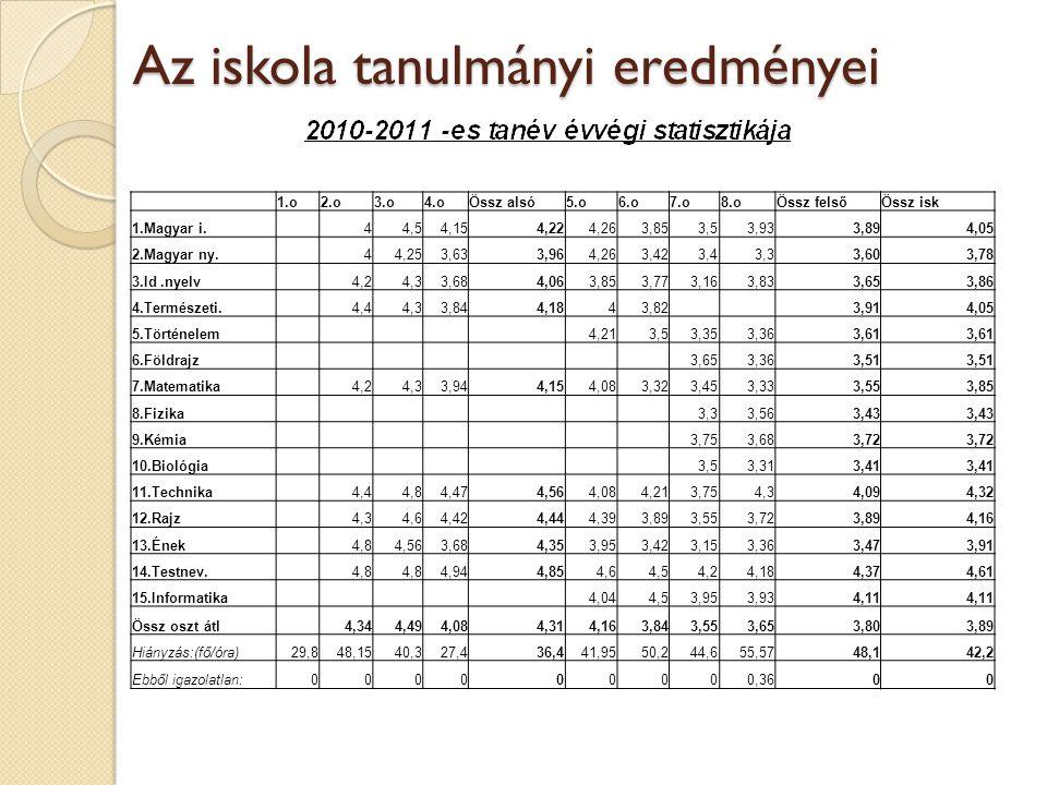 Az iskola tanulmányi eredményei 1.o2.o3.o4.oÖssz alsó5.o6.o7.o8.oÖssz felsőÖssz isk 1.Magyar i. 44,54,154,224,263,853,53,933,894,05 2.Magyar ny. 44,25