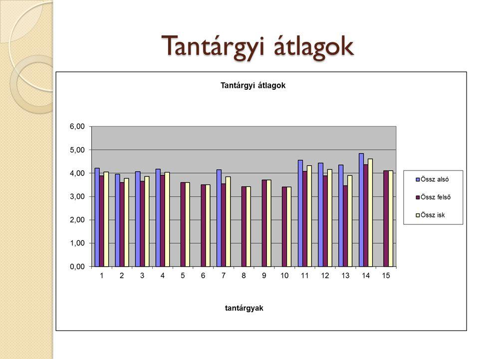 Tantárgyi átlagok