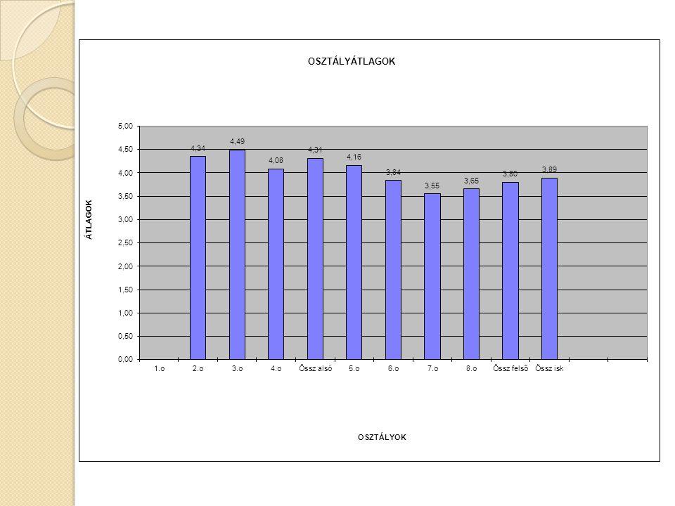 Iskolánk év végi tanulmányi átlaga az alsó tagozatban : 4,31 felső tagozatban : 3,8 Öszesen: 3,89 Kitűnő tanuló az alsó tagozatban: 21 fő tanuló a felső tagozatban: 9 fő (kimagasló tanulmányi eredmény: 2 fő) Vmilyen tantárgyból bukott gyermek: 3 fő