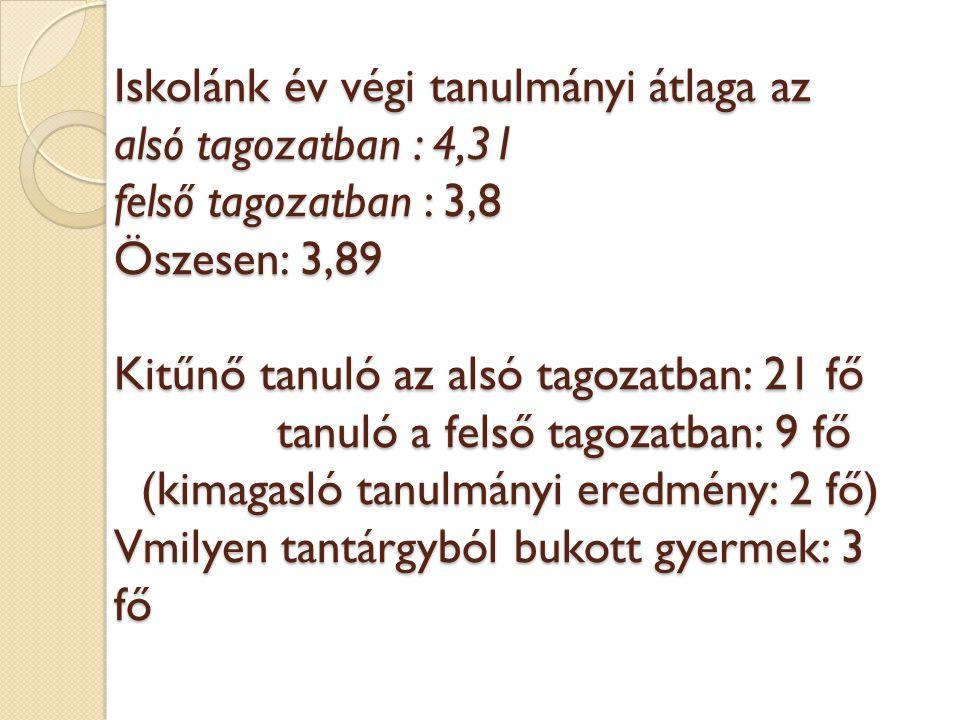 Az intézmény oktatási, nevelési eredményei Országos kompetencia-mérés A 4., 6.