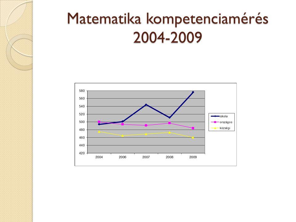 Matematika kompetenciamérés 2010.