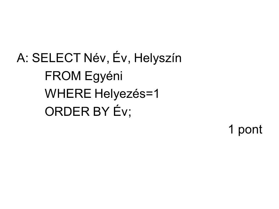 A: SELECT Név, Év, Helyszín FROM Egyéni WHERE Helyezés=1 ORDER BY Év; 1 pont