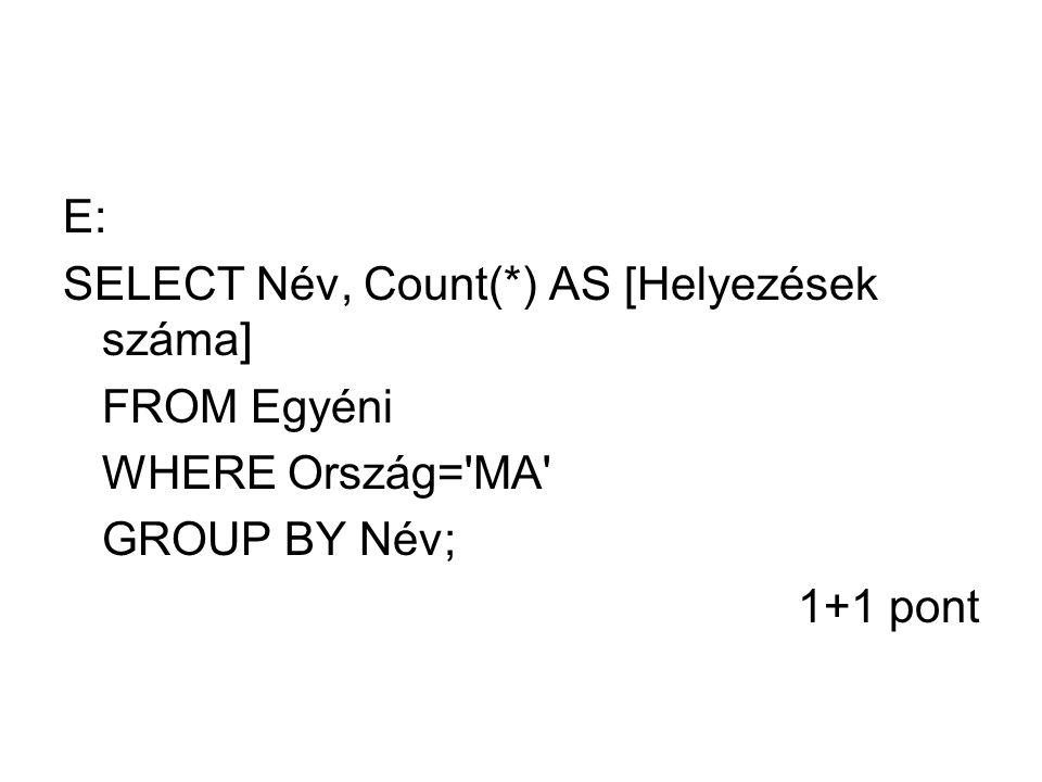 E: SELECT Név, Count(*) AS [Helyezések száma] FROM Egyéni WHERE Ország='MA' GROUP BY Név; 1+1 pont