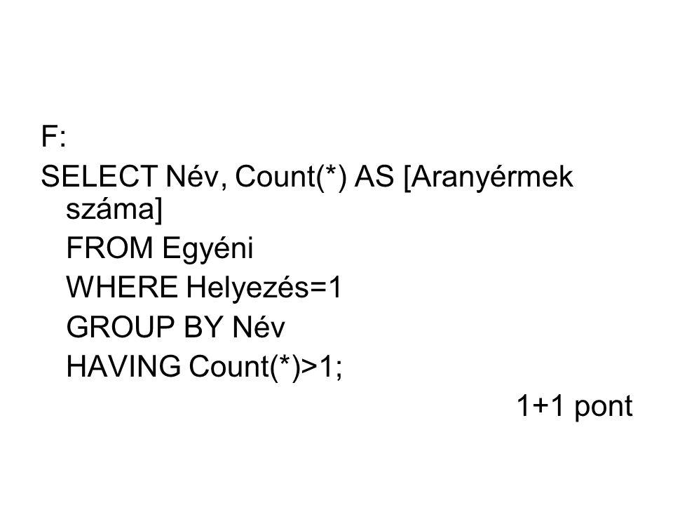 F: SELECT Név, Count(*) AS [Aranyérmek száma] FROM Egyéni WHERE Helyezés=1 GROUP BY Név HAVING Count(*)>1; 1+1 pont