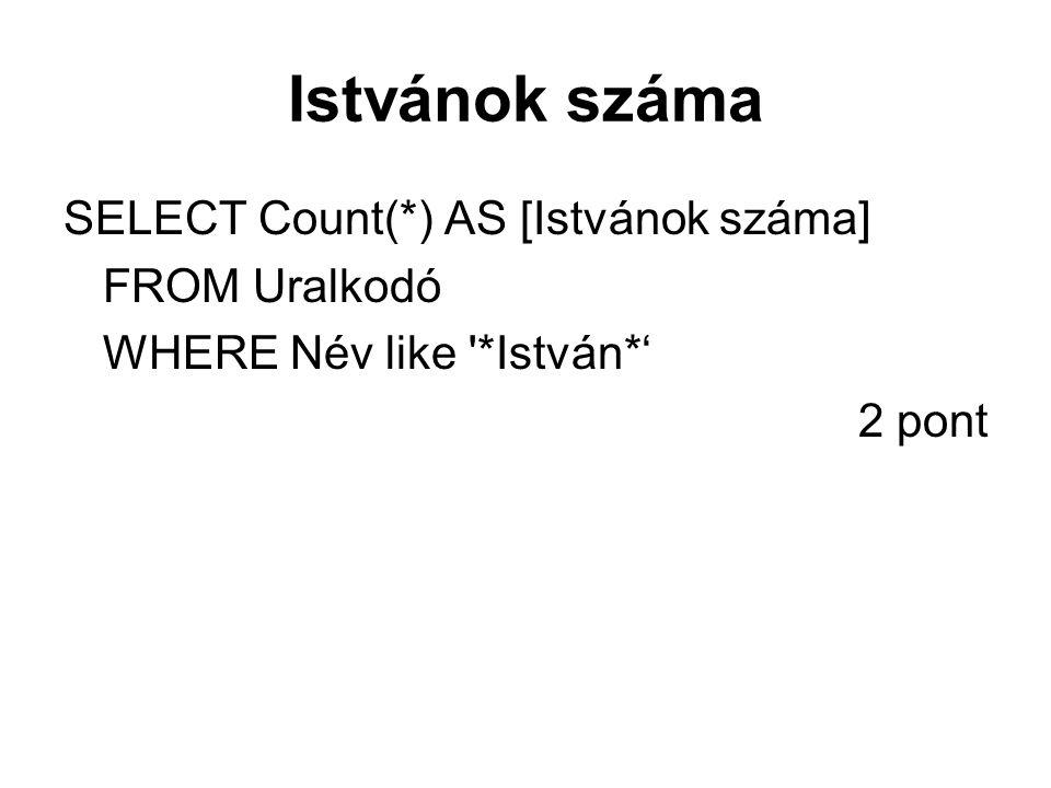 Istvánok száma SELECT Count(*) AS [Istvánok száma] FROM Uralkodó WHERE Név like '*István*' 2 pont