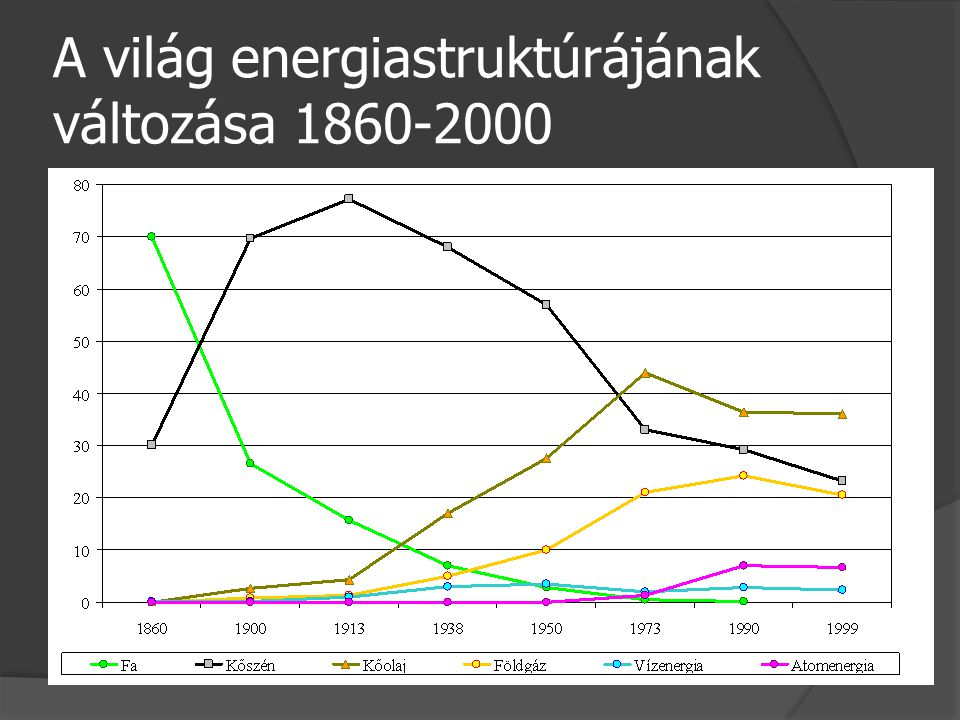 A világ nukleáris erőmű- kapacitása (Mw)