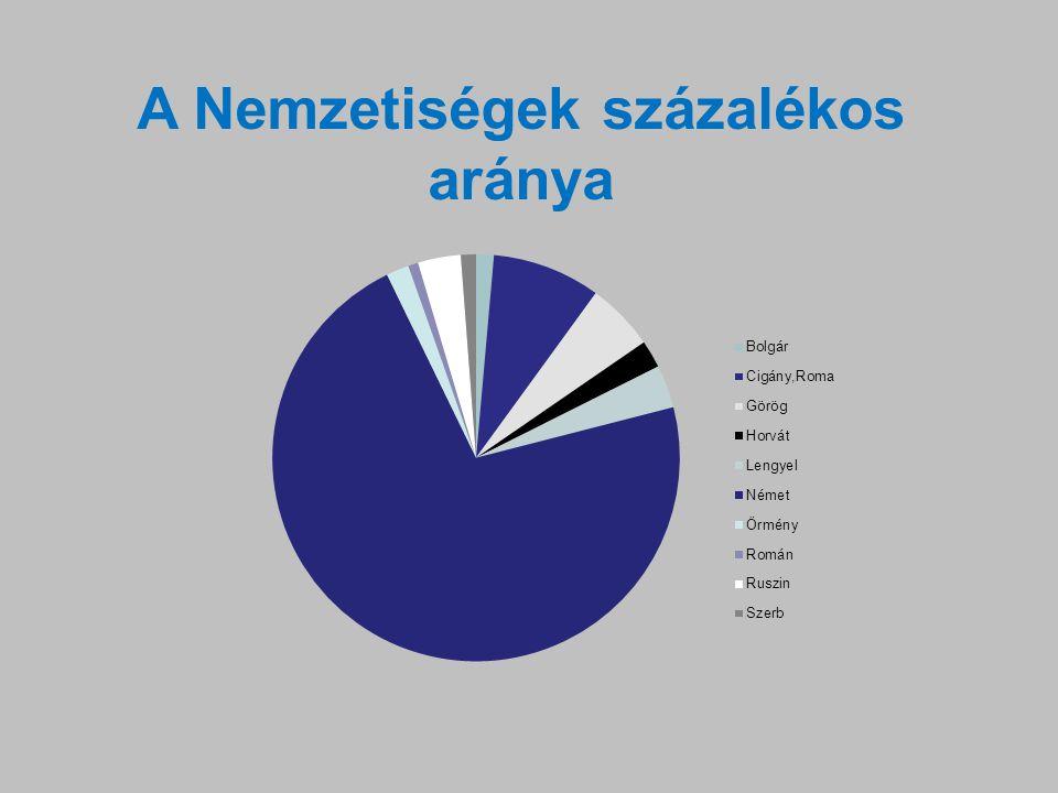 A Nemzetiségek százalékos aránya