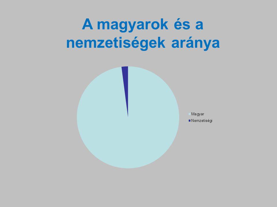 A magyarok és a nemzetiségek aránya