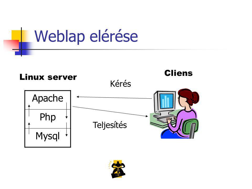 Weblap elérése Linux server Apache Php Mysql Cliens Kérés Teljesítés