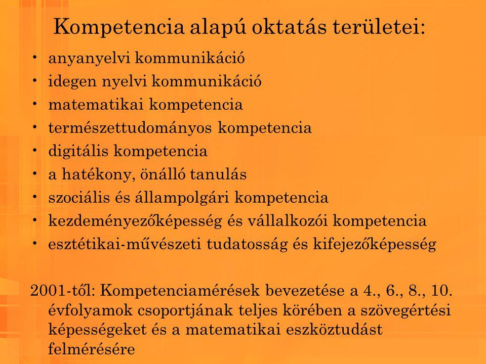Kompetencia alapú oktatás területei: anyanyelvi kommunikáció idegen nyelvi kommunikáció matematikai kompetencia természettudományos kompetencia digitá