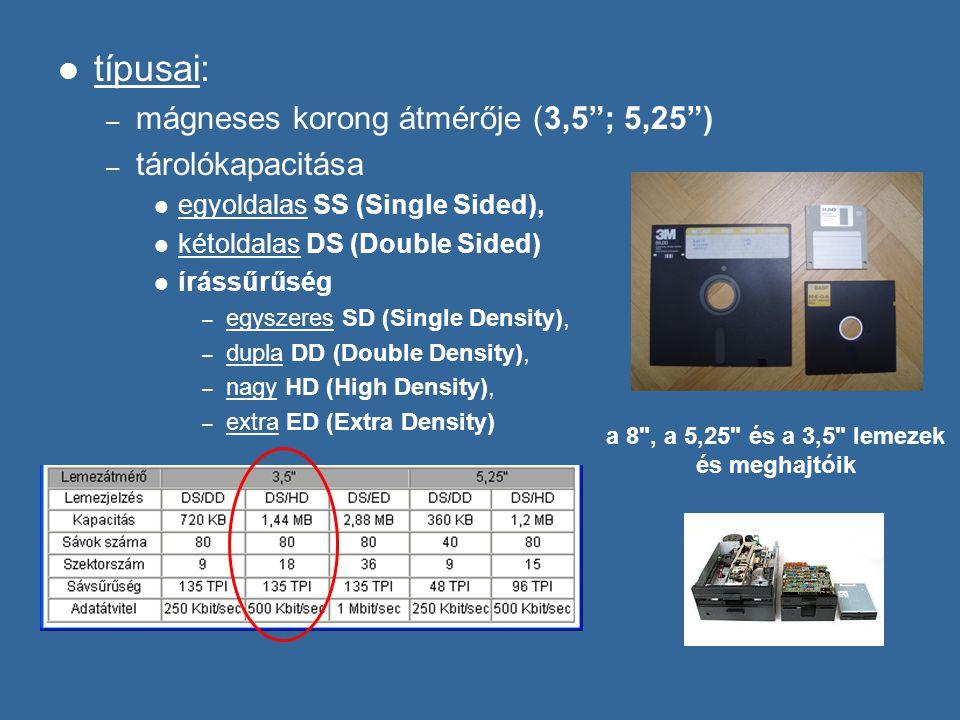 típusai: – mágneses korong átmérője (3,5 ; 5,25 ) – tárolókapacitása egyoldalas SS (Single Sided), kétoldalas DS (Double Sided) írássűrűség – egyszeres SD (Single Density), – dupla DD (Double Density), – nagy HD (High Density), – extra ED (Extra Density) a 8 , a 5,25 és a 3,5 lemezek és meghajtóik