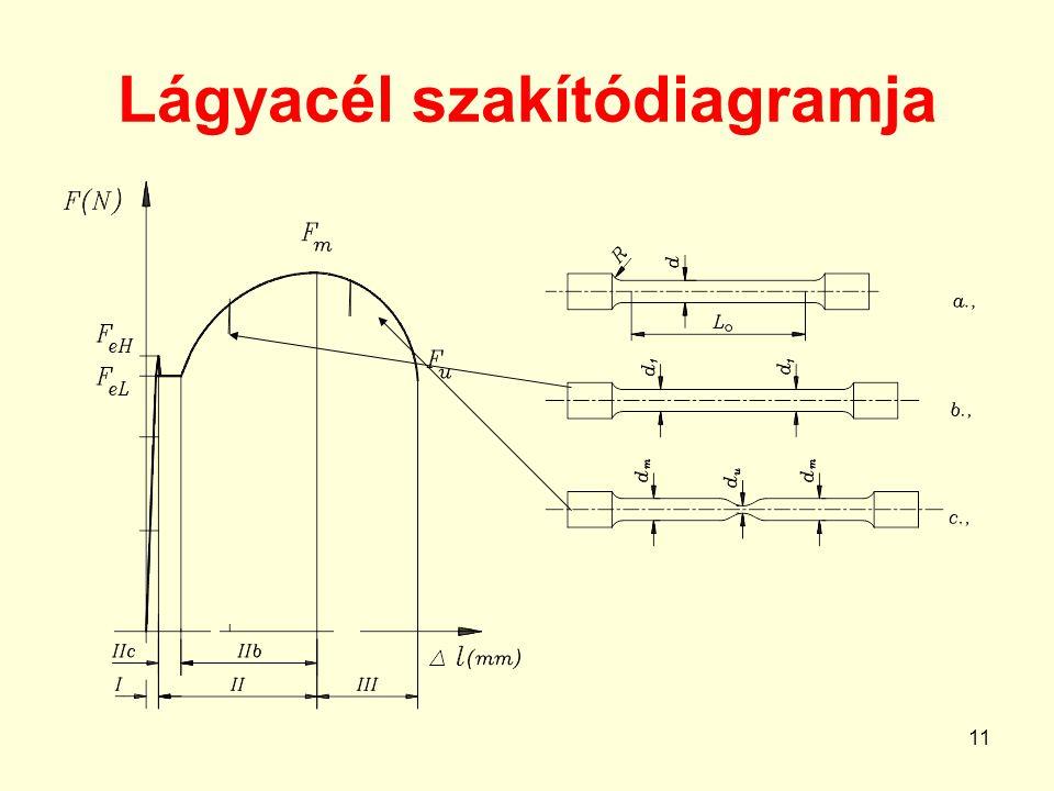 11 Lágyacél szakítódiagramja