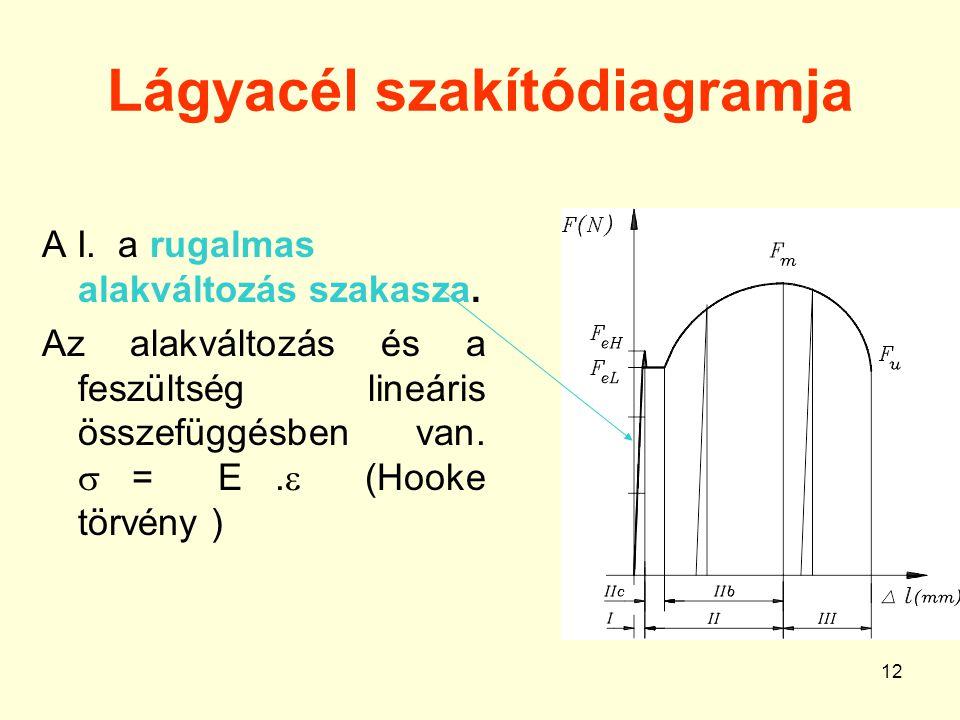 12 Lágyacél szakítódiagramja A I.a rugalmas alakváltozás szakasza.