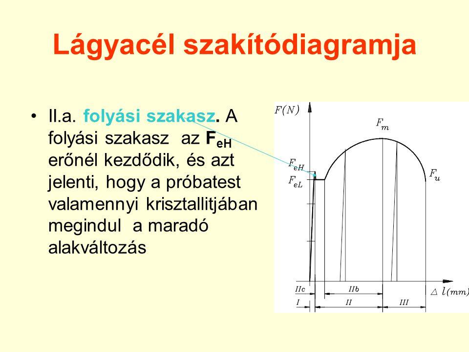 Lágyacél szakítódiagramja II.a.folyási szakasz.