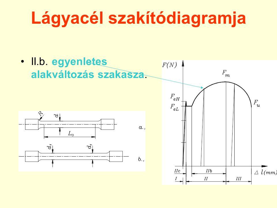 Lágyacél szakítódiagramja II.b. egyenletes alakváltozás szakasza.
