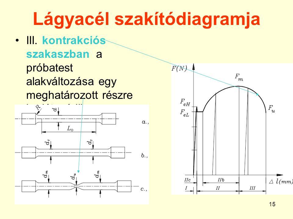 15 Lágyacél szakítódiagramja III.