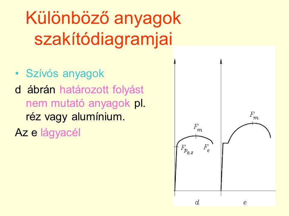 21 Különböző anyagok szakítódiagramjai Szívós anyagok d ábrán határozott folyást nem mutató anyagok pl.