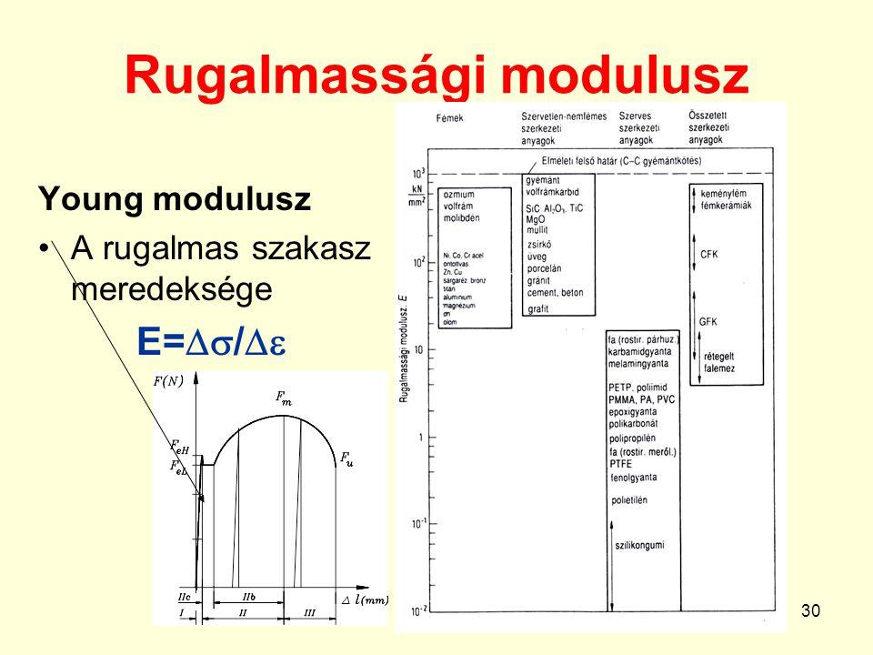 30 Rugalmassági modulusz Young modulusz A rugalmas szakasz meredeksége E=  / 