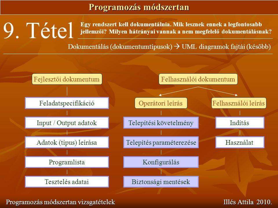 Programozás módszertan Programozás módszertan vizsgatételek Illés Attila 2010. 9. Tétel Egy rendszert kell dokumentálnia. Mik lesznek ennek a legfonto