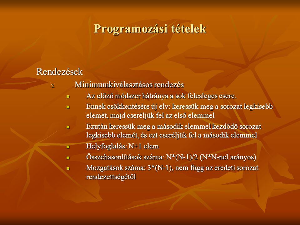 Programozási tételek Rendezések 2. Minimumkiválasztásos rendezés Az előző módszer hátránya a sok felesleges csere. Az előző módszer hátránya a sok fel