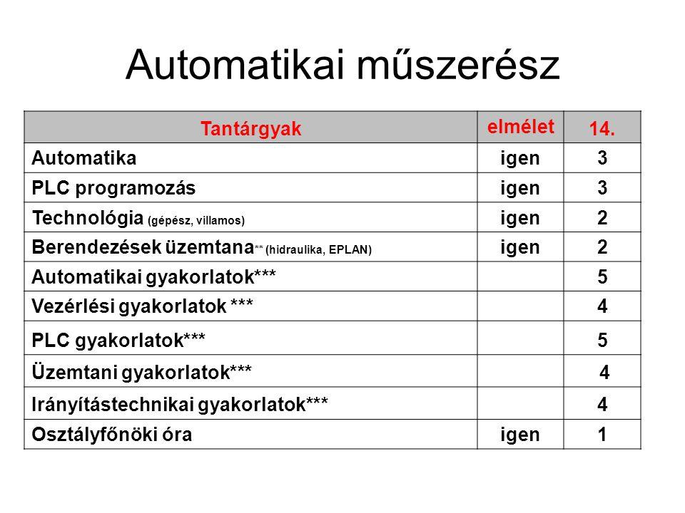 Automatikai műszerész Tantárgyak elmélet 14.
