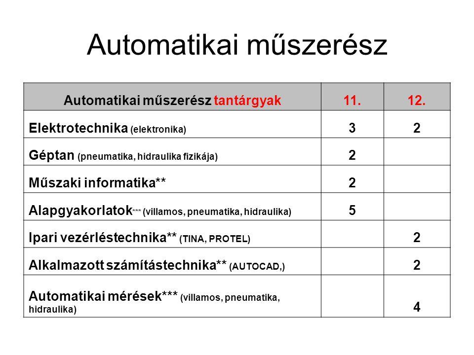 Automatikai műszerész Automatikai műszerész tantárgyak11.12.