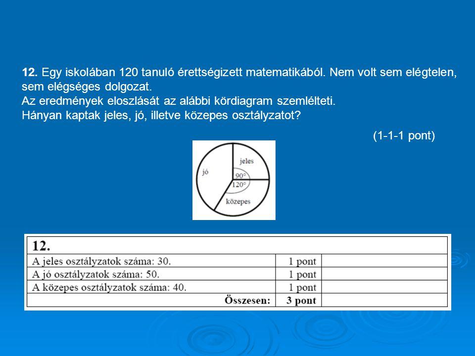 12. Egy iskolában 120 tanuló érettségizett matematikából. Nem volt sem elégtelen, sem elégséges dolgozat. Az eredmények eloszlását az alábbi kördiagra