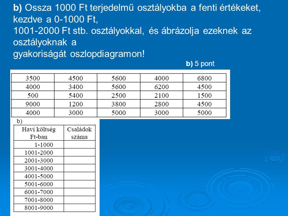 b) Ossza 1000 Ft terjedelmű osztályokba a fenti értékeket, kezdve a 0-1000 Ft, 1001-2000 Ft stb. osztályokkal, és ábrázolja ezeknek az osztályoknak a