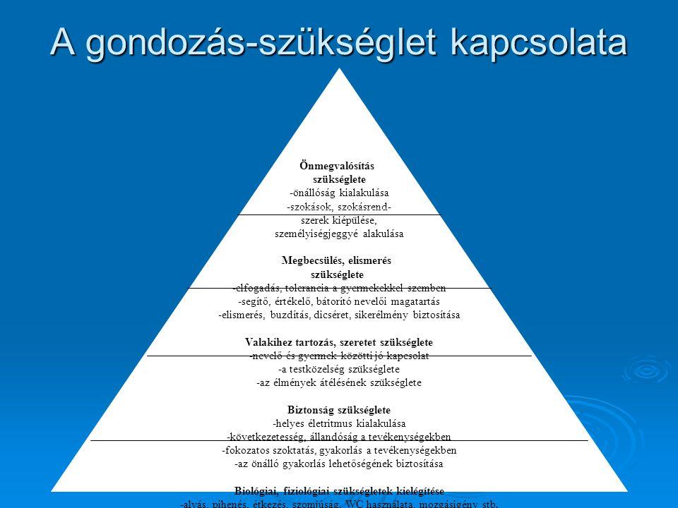 A gondozás-szükséglet kapcsolata Önmegvalósítás szükséglete -önállóság kialakulása -szokások, szokásrend- szerek kiépülése, személyiségjeggyé alakulás