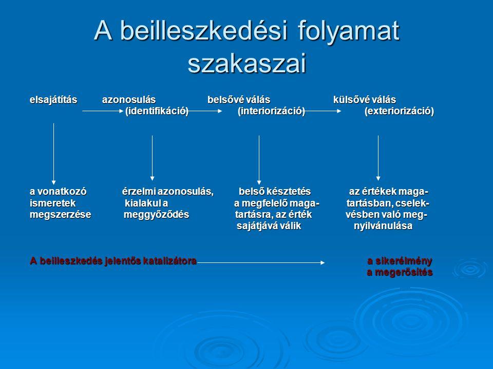 A beilleszkedési folyamat szakaszai elsajátítás azonosulás belsővé válás külsővé válás (identifikáció) (interiorizáció) (exteriorizáció) (identifikáci