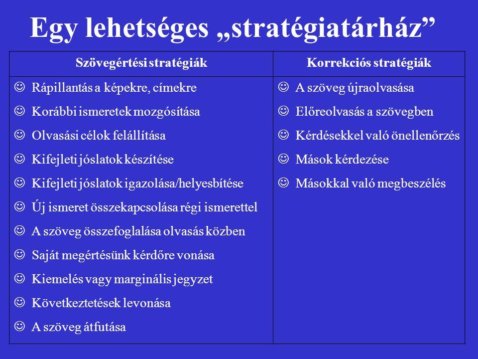Szövegértési stratégiákKorrekciós stratégiák Rápillantás a képekre, címekre Korábbi ismeretek mozgósítása Olvasási célok felállítása Kifejleti jóslato