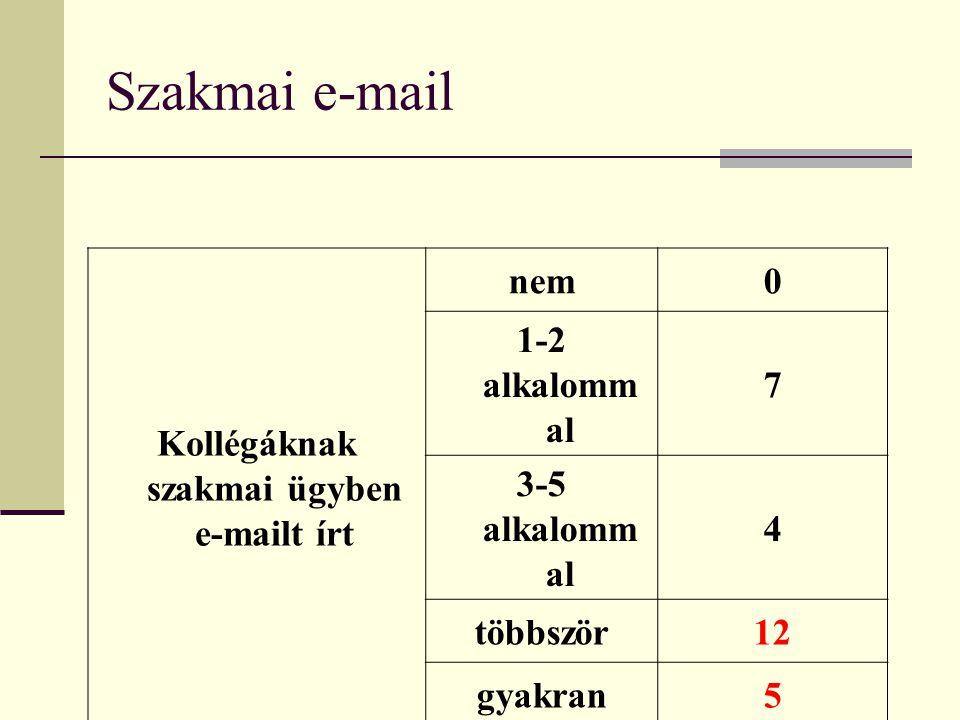 Szakmai e-mail Kollégáknak szakmai ügyben e-mailt írt nem0 1-2 alkalomm al 7 3-5 alkalomm al 4 többször12 gyakran5