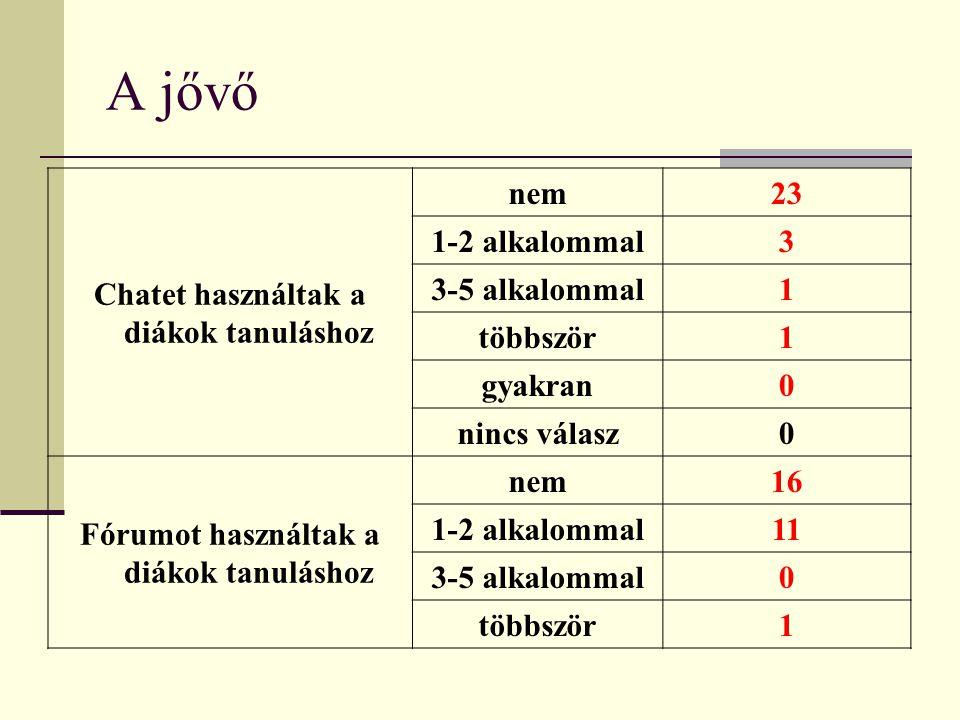 A jővő Chatet használtak a diákok tanuláshoz nem23 1-2 alkalommal3 3-5 alkalommal1 többször1 gyakran0 nincs válasz0 Fórumot használtak a diákok tanuláshoz nem16 1-2 alkalommal11 3-5 alkalommal0 többször1