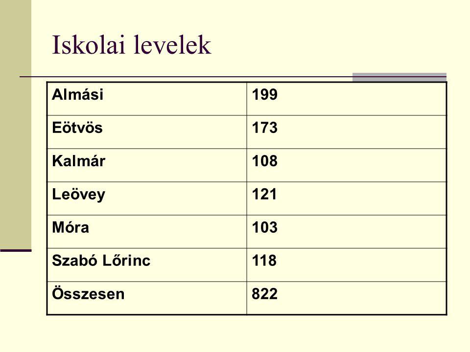 Iskolai levelek Almási199 Eötvös173 Kalmár108 Leövey121 Móra103 Szabó Lőrinc118 Összesen822