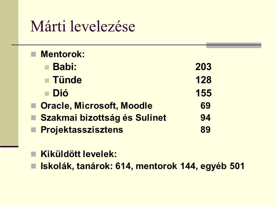 Márti levelezése Mentorok: Babi: 203 Tünde 128 Dió 155 Oracle, Microsoft, Moodle 69 Szakmai bizottság és Sulinet 94 Projektasszisztens 89 Kiküldött levelek: Iskolák, tanárok: 614, mentorok 144, egyéb 501