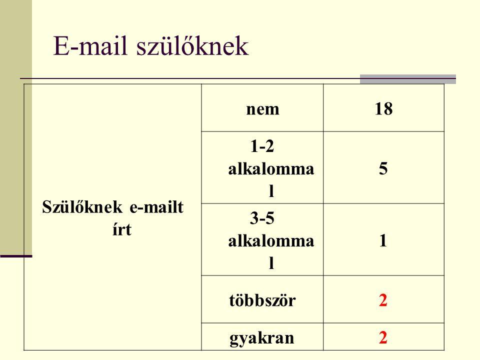 E-mail szülőknek Szülőknek e-mailt írt nem18 1-2 alkalomma l 5 3-5 alkalomma l 1 többször2 gyakran2