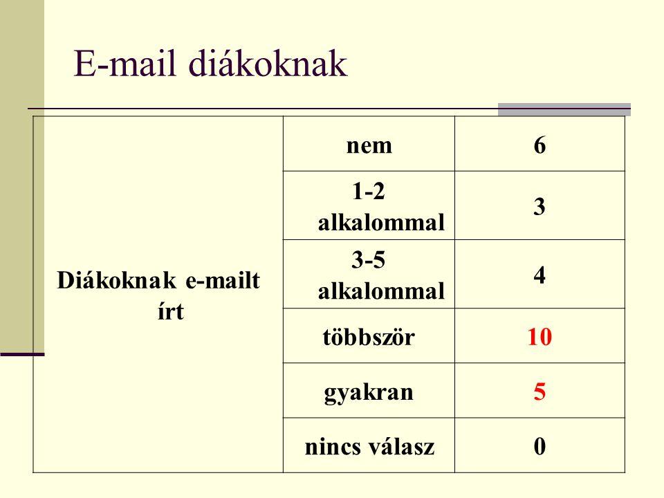 E-mail diákoknak Diákoknak e-mailt írt nem6 1-2 alkalommal 3 3-5 alkalommal 4 többször10 gyakran5 nincs válasz0