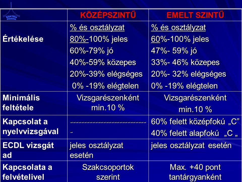 """KÖZÉPSZINTŰ EMELT SZINTŰ Értékelése % és osztályzat 80%-100% jeles 60%-79% jó 40%-59% közepes 20%-39% elégséges 0% -19% elégtelen 0% -19% elégtelen % és osztályzat 60%-100% jeles 47%- 59% jó 33%- 46% közepes 20%- 32% elégséges 0% -19% elégtelen Minimális feltétele Vizsgarészenként min.10 % Vizsgarészenként min.10 % Kapcsolat a nyelvvizsgával ---------------------------- - 60% felett középfokú """"C 40% felett alapfokú """"C """" ECDL vizsgát ad jeles osztályzat esetén Kapcsolata a felvételivel Szakcsoportok szerint Max."""